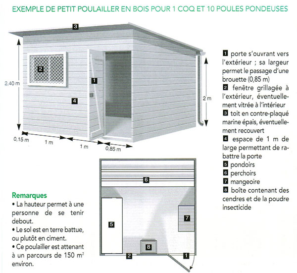 plan poulailler ideal
